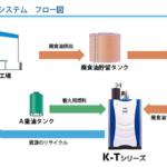 廃食油100%利用可能な廃食油焚ボイラシステムを開発・販売開始