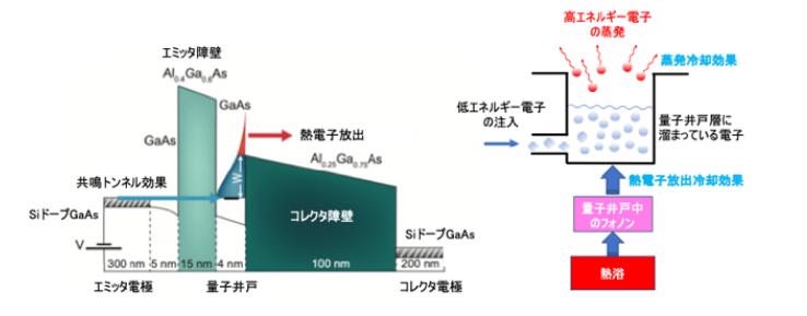 東京大学が、新しい冷却素子を開発