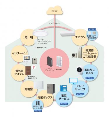 国内初個人住宅IoTサブスクリプション提供開始