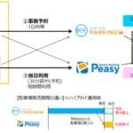 「軒先パーキング」と「Smart Parking Peasy」が連携し実証実験