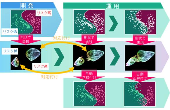 富士通研究所、AIを高い精度のまま維持し安定運用可能な技術を開発