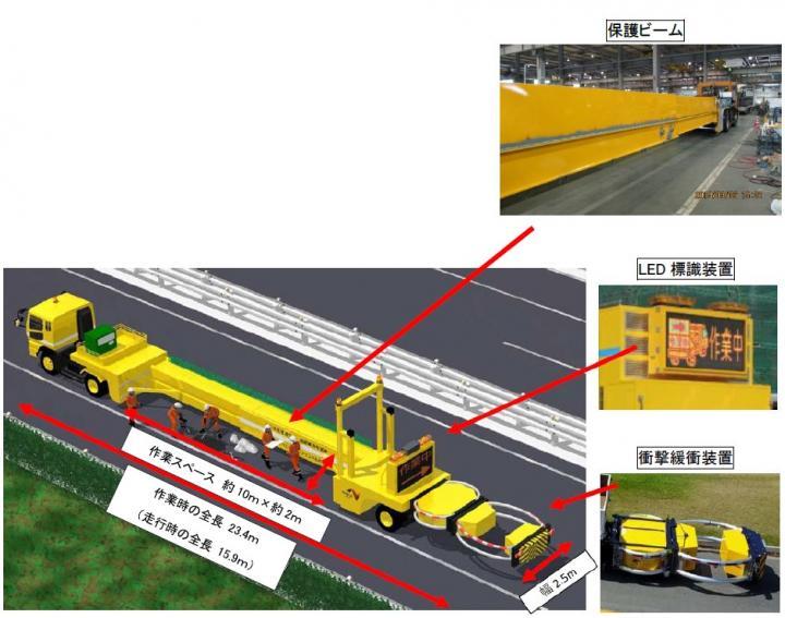 交通規制内に誤進入する車両から作業員を守る「大型移動式防護車両」を開発