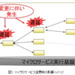 富士通が、マイクロサービスの変更影響を最小限にする技術を開発