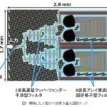 NEDOが16波長多重光回路チップを開発