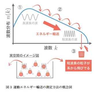 大阪市立大などが、量子流体エネルギーの測定に成功