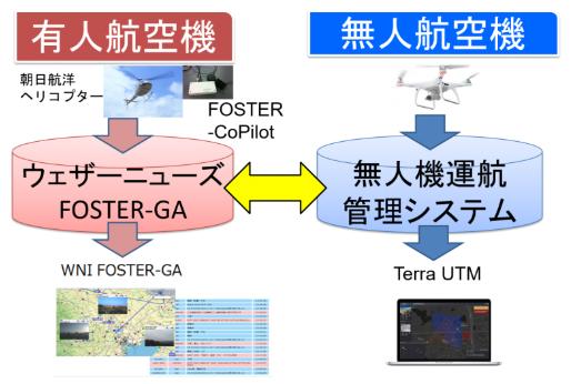 ウェザーニューズなど3社、ドローンと有人ヘリコプターの運航管理実験を実施