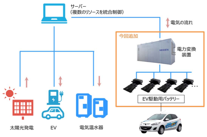 EV駆動用バッテリーのリユース技術を活用したVPP実証試験の共同研究契約を締結