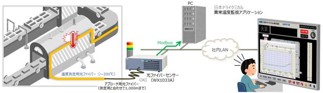 防災・減災に寄与する「異常温度リアルタイム監視ソリューション」を開発