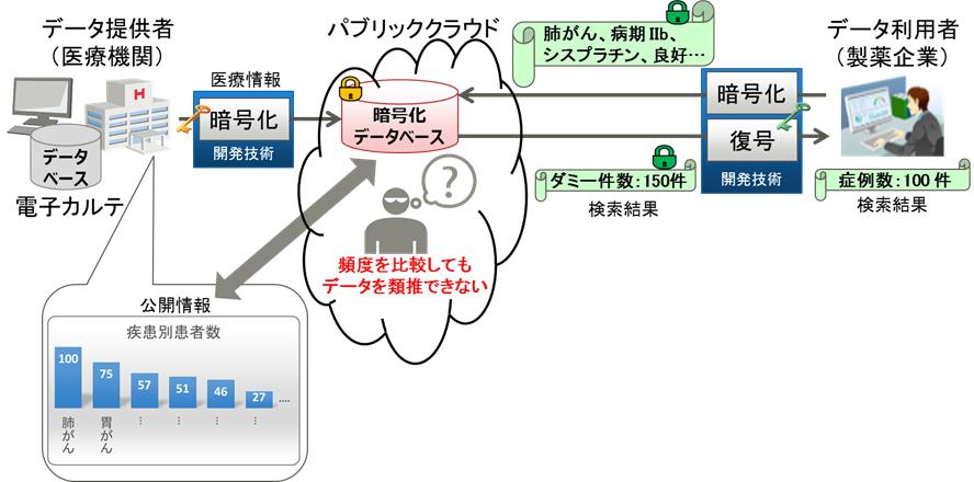 富士通が暗号化データ類推防止技術を開発