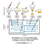 パナソニックが共同で、マイクロ化学チップの量産技術を開発