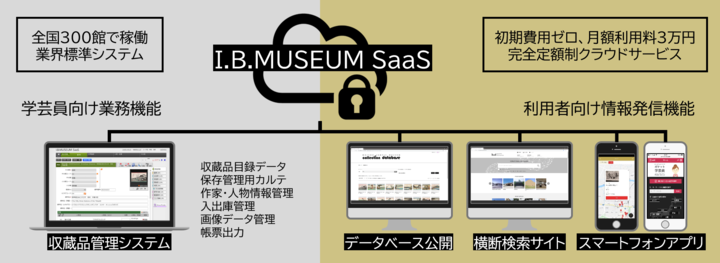 異例の導入300館突破「I.B.MUSEUM SaaS」