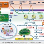 理化学研究所などが、統合失調症と硫化水素の関係性を発見
