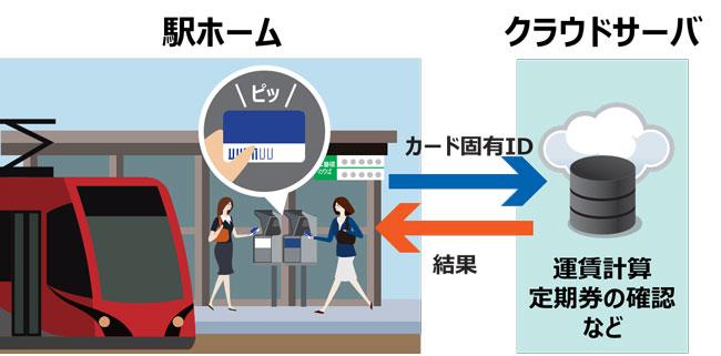 東芝インフラシステムズ、非接触ICカードを利用した鉄道乗降実証実験に参画