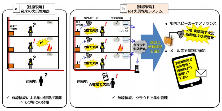 「建設現場向けIoT火災報知システム」の実証実験を実施