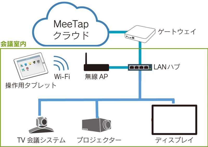 内田洋行、クラウド型会議支援システム「MeeTap」の提供を開始