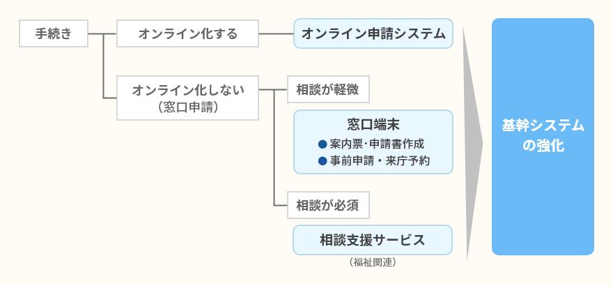 TKC、奈良市が実施する「スマート窓口」の実証実験へ参加・協力