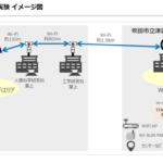 NTNが共同で、拠点間長距離無線の伝送実験を実施