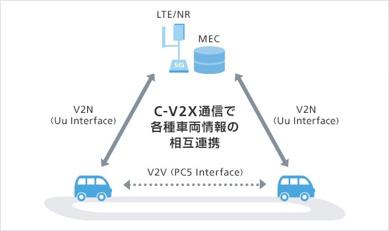 SUBARUなど、安全運転支援や自動運転制御に関わるユースケースの研究を開始