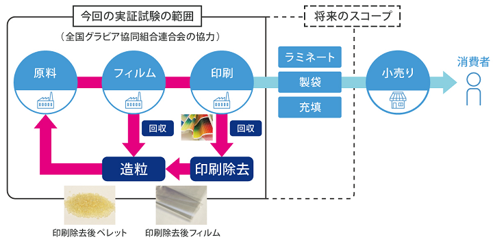 三井化学、軟包材のマテリアルリサイクル実証試験を開始