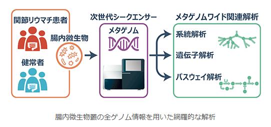 大阪大学が、リウマチ患者のゲノム情報に特異性があることを発見