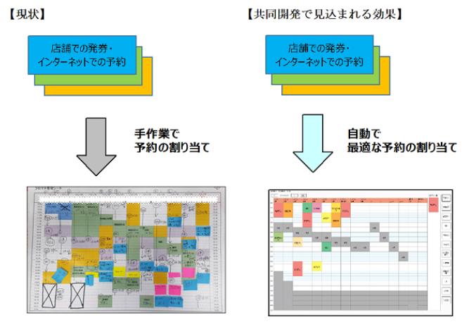 西菱電機は共同で、店舗発券システムの研究を開始