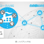 NECが共同で、製造業での5G検証を実施