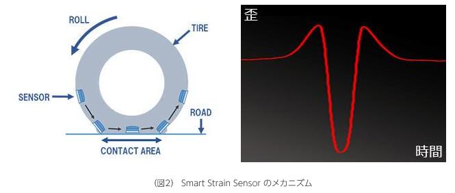 ブリヂストンが、タイヤの摩耗状態推測技術を開発