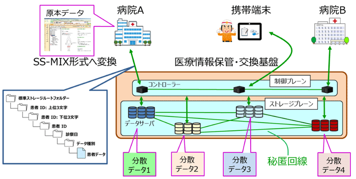 秘密分散と秘匿通信技術を用いた電子カルテ保管・交換システムを開発