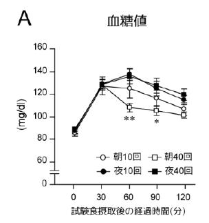 北海道大学などが、咀嚼と血糖値の関係を発見