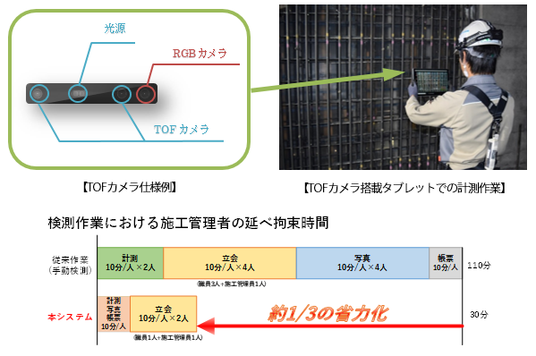 TOFカメラを活用したリアルタイム鉄筋出来形自動検測システムを開発