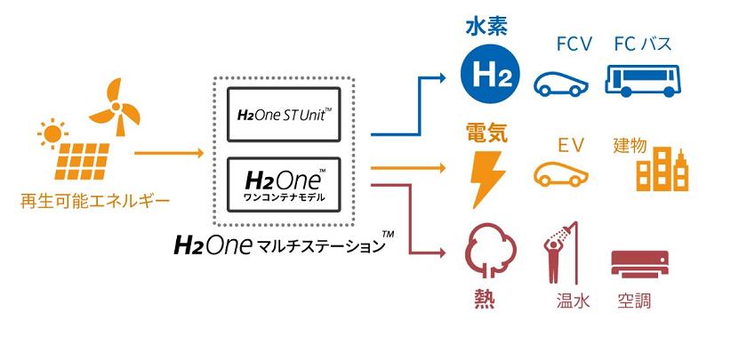 敦賀市で北陸初の再エネ水素ステーションH2One ST Unitが開所