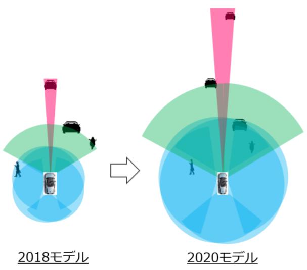 パイオニア、「3D-LiDAR センサー」の量産モデルを開発