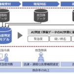 AIを活用した119番通報に対する緊急度判定支援システムの共同研究を開始