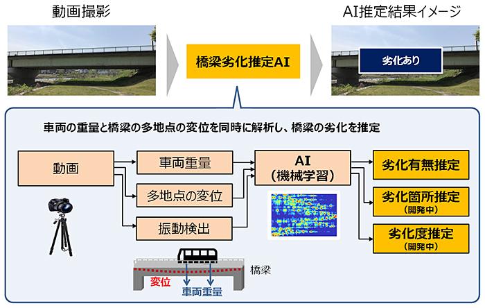 車両通過時に生じる橋の変形の動画より劣化を推定する「橋梁劣化推定AI」を開発