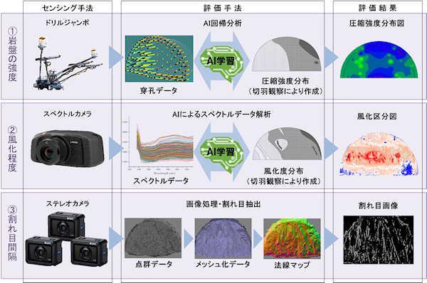 山岳トンネル切羽の地質を自動判定する「切羽地質情報取得システム」を開発
