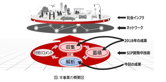 富士通が共同で、高速通信における不審通信探知技術を開発