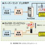 神戸市で災害情報の実証実験を実施