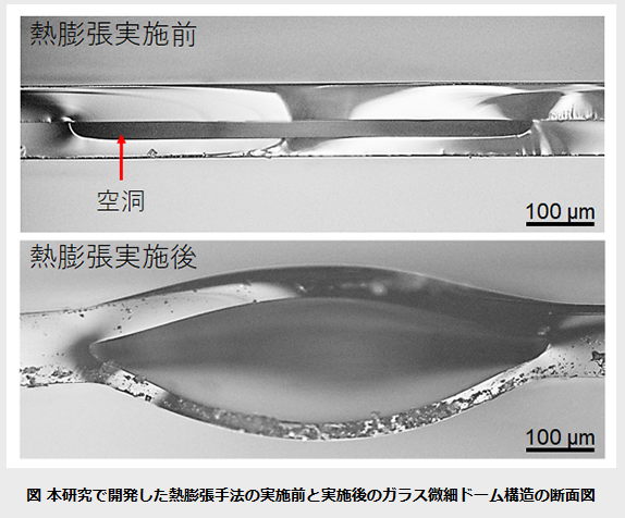 ガラス製微小レンズの大量生産技術開発に成功