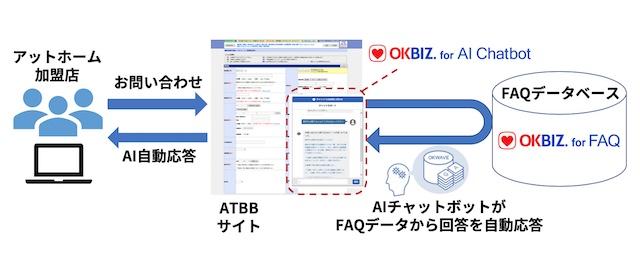 アットホームの不動産情報流通プラットフォームにAIチャットボットを提供