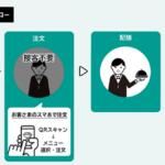 NTTドコモ、飲食店向け店内モバイルオーダーシステムを提供開始