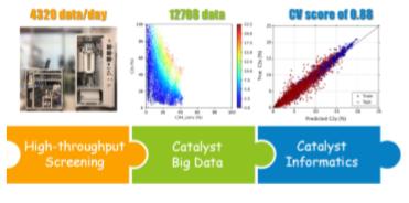 触媒関連のデータを自動で取得できる技術を開発