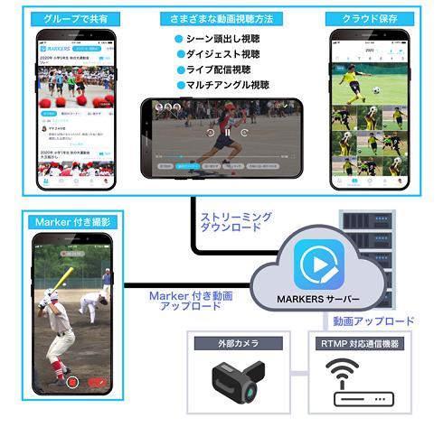 NTTドコモ、長時間の動画からシーンをピックアップし共有できるアプリを提供開始