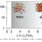 高容量リチウムイオン電池の、新材料開発に成功