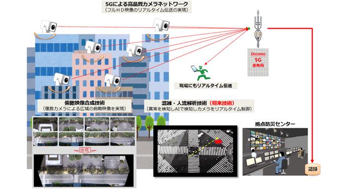 三菱電機とドコモ、監視カメラサービスの実用化に向けた技術検証の連携協定を締結
