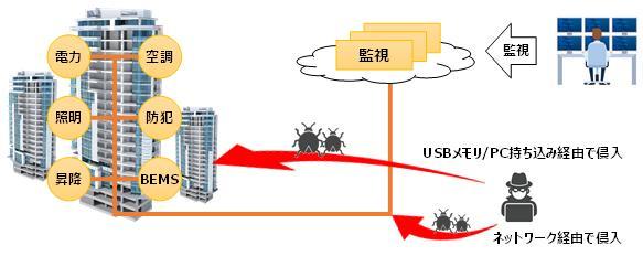 ビルオートメーションシステム向けサイバーセキュリティソリューションの実証実験