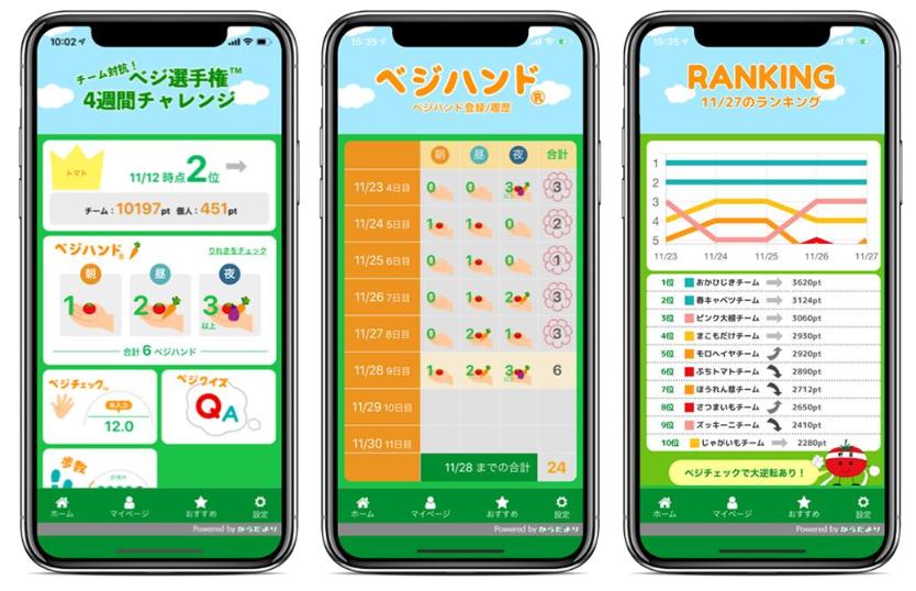 カゴメが共同で、健康増進アプリを発売