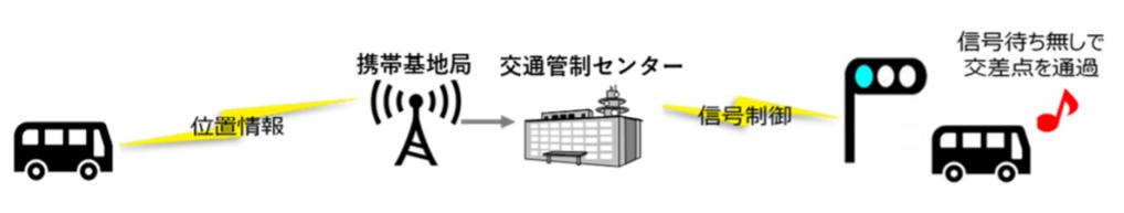 小糸製作所、沼津市実施の自動運転実証実験に参加