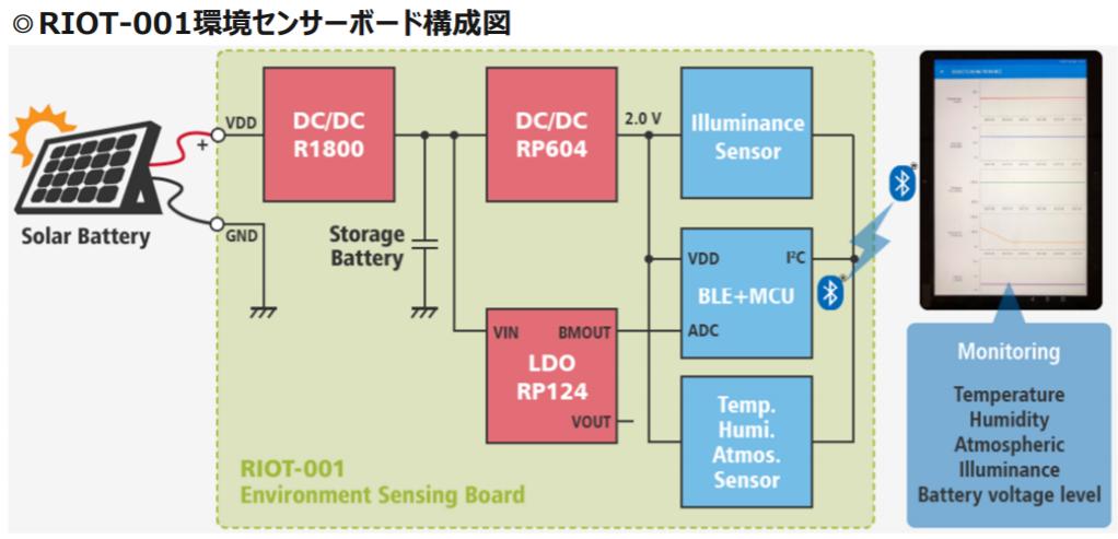 リコー電子デバイス、IoT実証実験などで使用できる環境センサーボードを発売