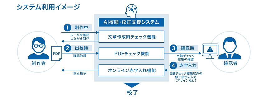 凸版印刷、みずほ銀行の校閲・校正業務をAIで支援