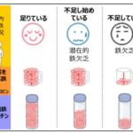 ファンケル、尿から鉄分の充足状態を判定できる方法を開発